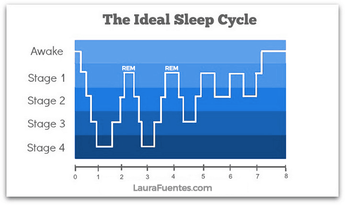 ideal sleep cycles to get restorative sleep