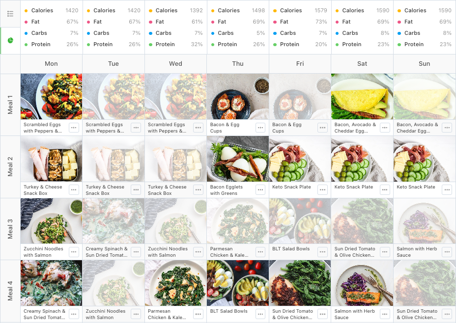 flat lay of images from keto meal plan pdf